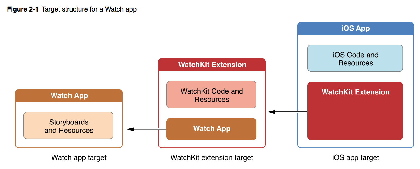 Structure for Apple Watch